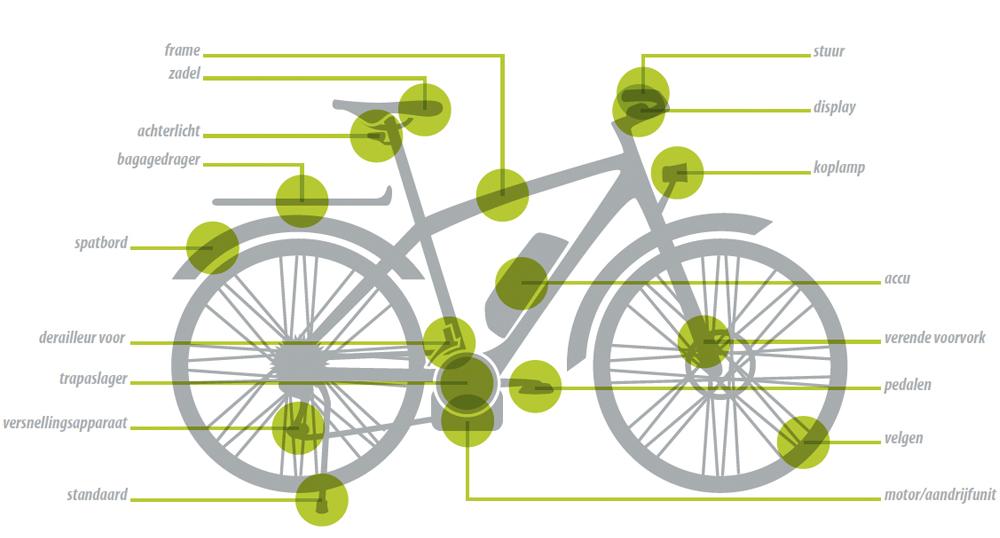 Dekking van de E-BikeGarantie
